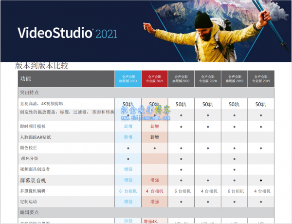 会声会影 2021 版本比较 Corel VideoStudio 2021 Version Comparison插图